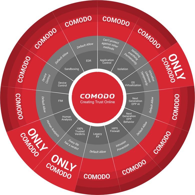 Comodo Comparison Circle