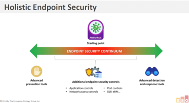 Holistic Endpoint Security