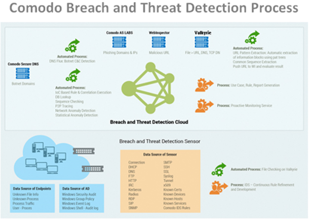 threat-detect-process