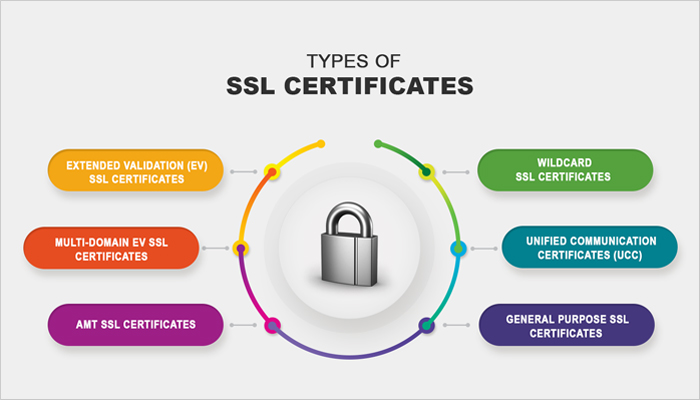 types of ssl certificates best ssl certificate authority