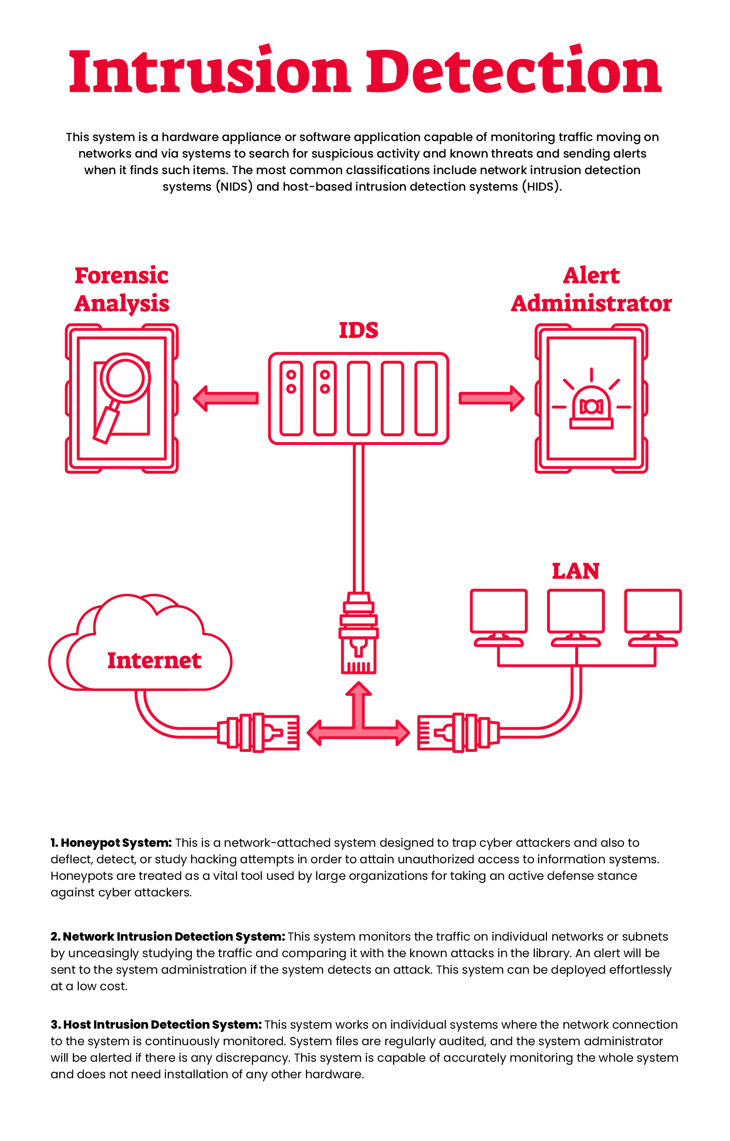 How does the Intrusion Detection System Works