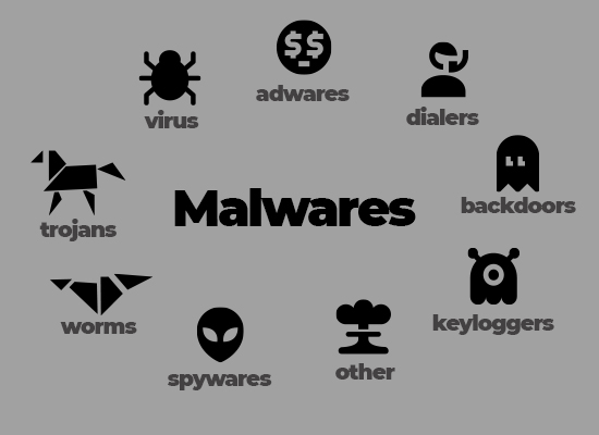What Does Malware Mean