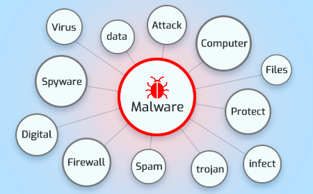 What Is Malware In Computer Terms